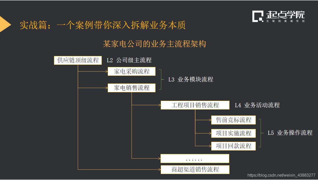 分析公司业务模块流程