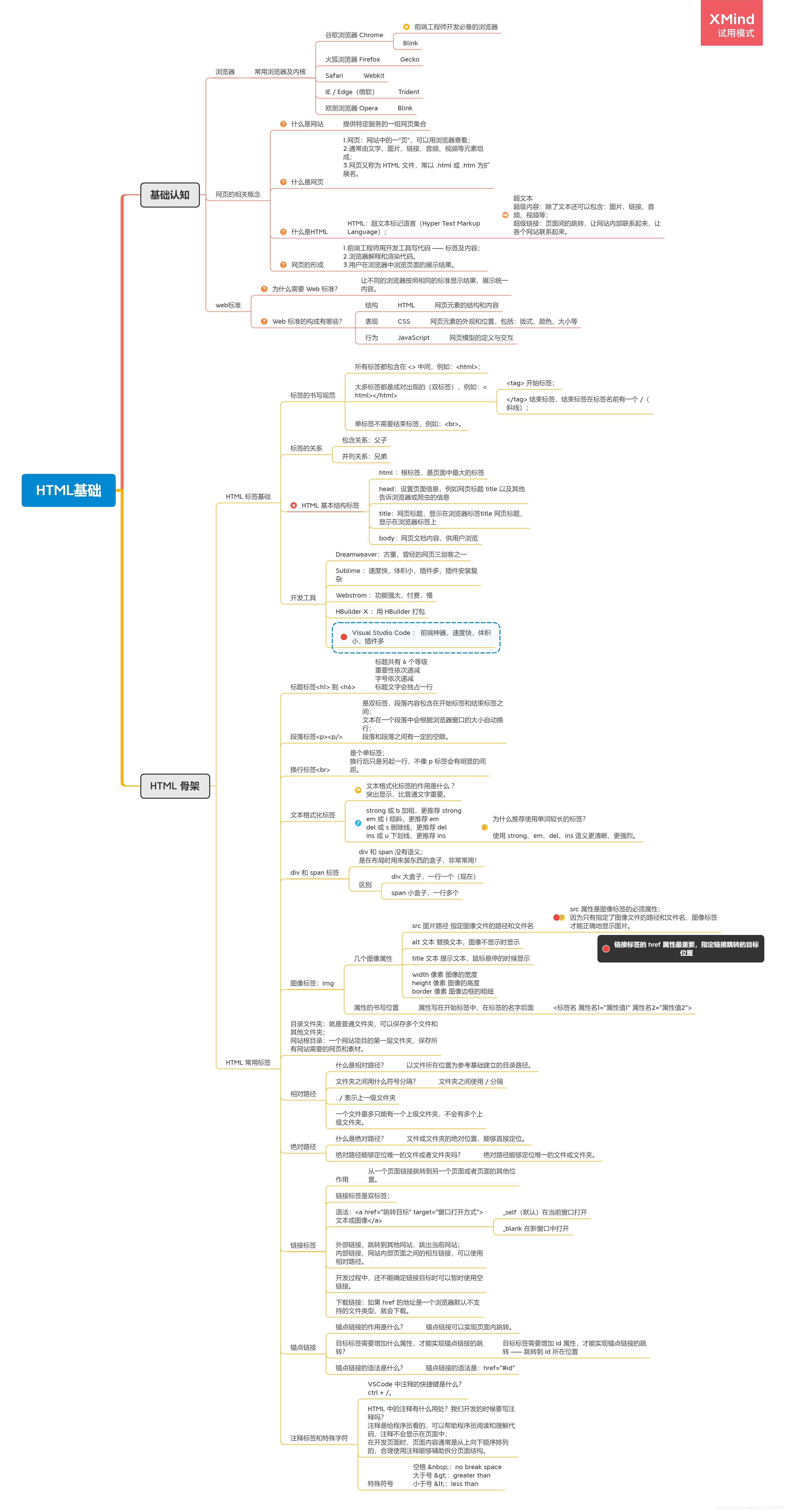 HTML基础(day1)
