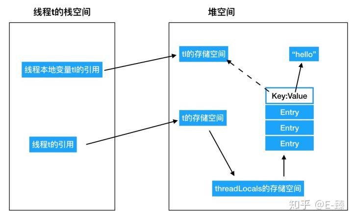 map原理 它是如何快速查找key的_正常白带是什么样的