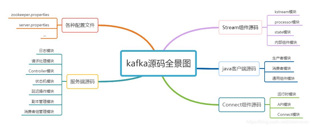 kafka源码全景图
