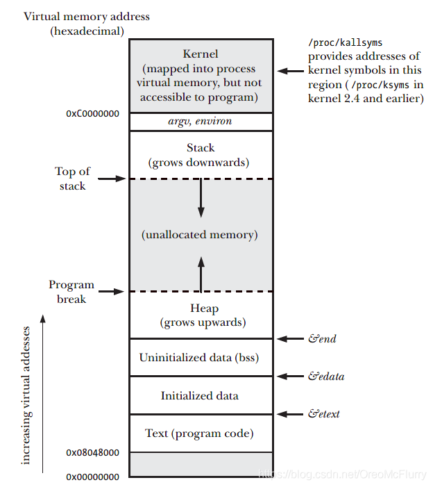 Typical memory layout of a process on Linux/x86-32