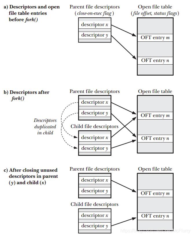 Duplication of file descriptors during fork(), and closing of unused descriptors