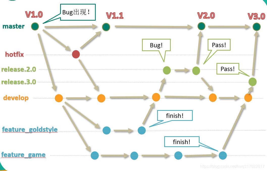 IDEA中使用Git功能和IDEA中的Git分支管理