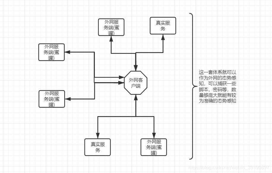 Hfish蜜罐的搭建与使用-极安网