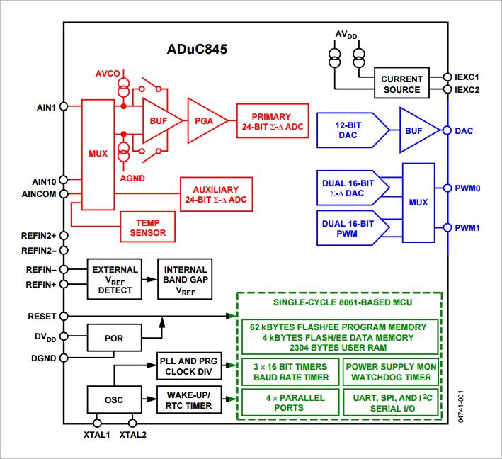 ▲ ADuC845内部功能图
