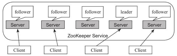 ZooKeeper 基本架构