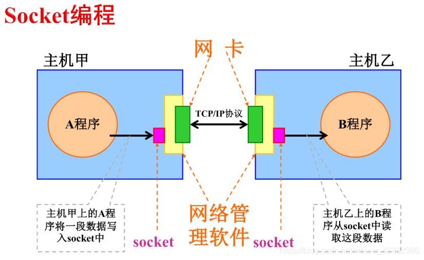 Socket编程