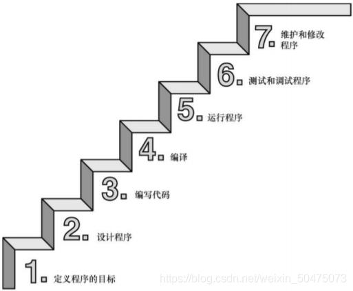 使用C语言的7个步骤