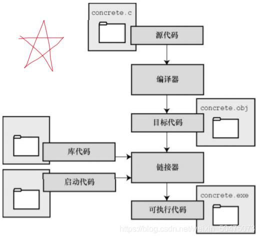 目标代码文件、可执行文件和库