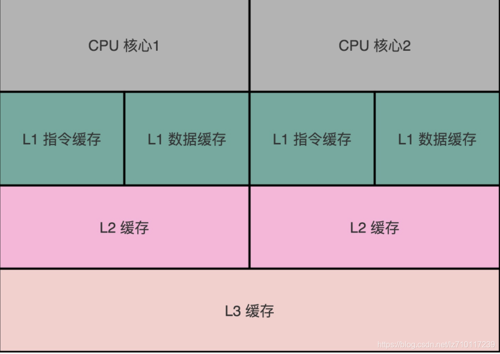 cpu核心