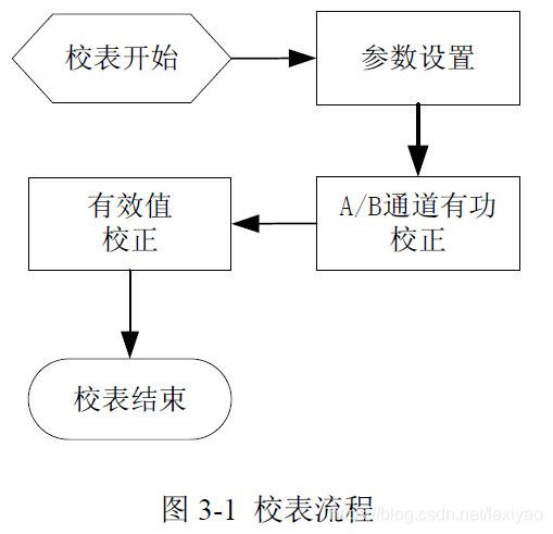 RN8209C校表流程