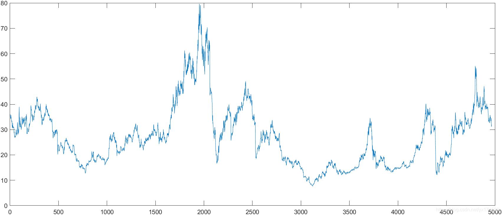中兴通讯1999年9月13日到2020年11月14日的收盘价