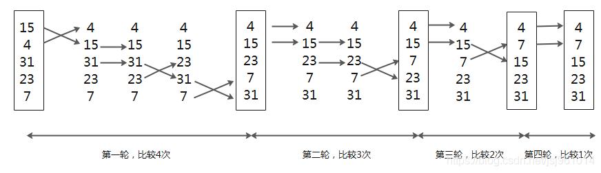 第一轮循环把最大的31放在了最后面,比31小的元素向前移动,类似于气泡上升,第二轮循环31就不再进行比较,因为它已经被确认为最大,其他元素依次跟相邻的元素进行比较,最后得到除了31之外的最大值23放在31的前一个位置。其他循环将以此类推,继续排序。