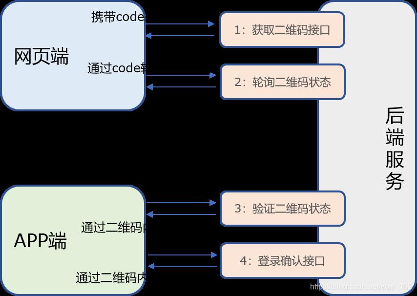 二维码登录流程