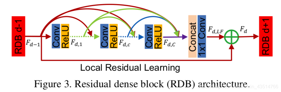 RDN中的Residual dense block