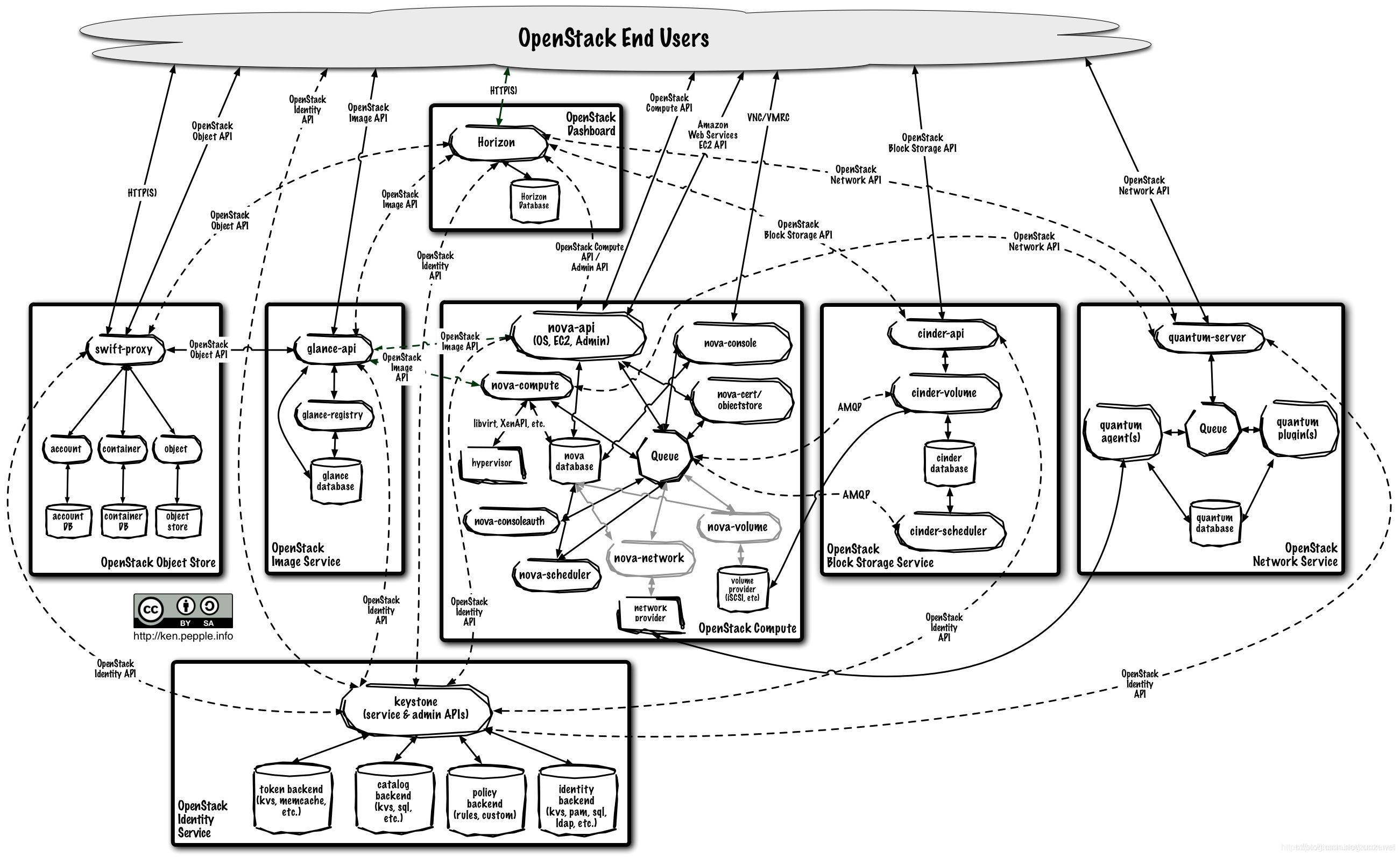 OpenStack 架构图