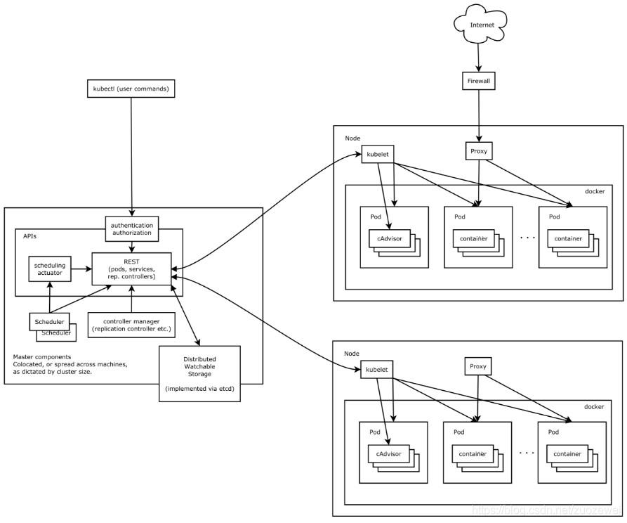 k8s 架构图