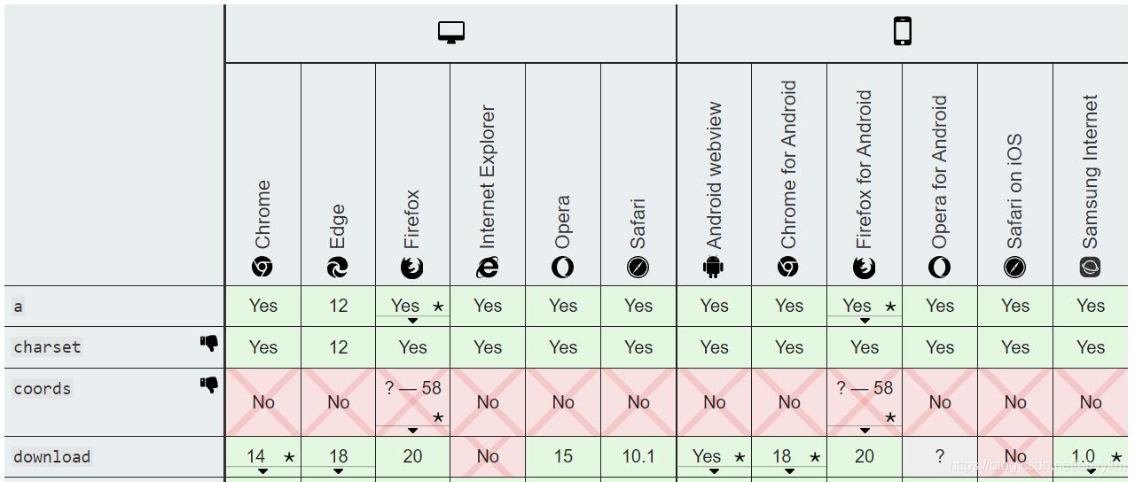 a标签及其属性在各浏览器的兼容性