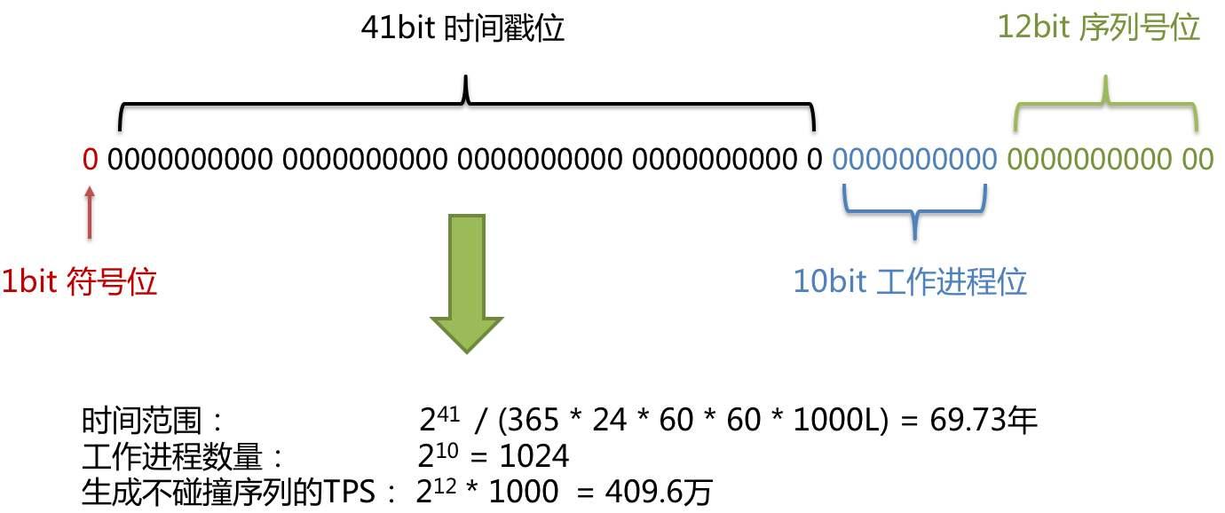 雪花算法ID组成