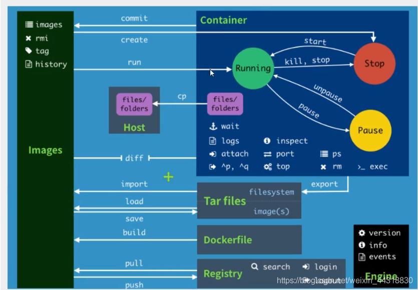 Docker常用命令