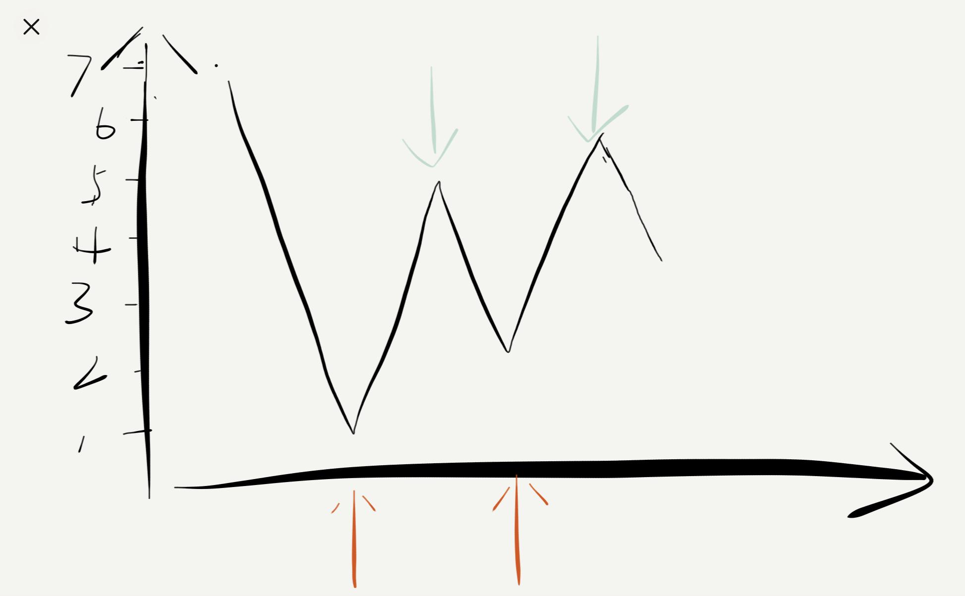 力扣-买卖股票的最佳时机 II