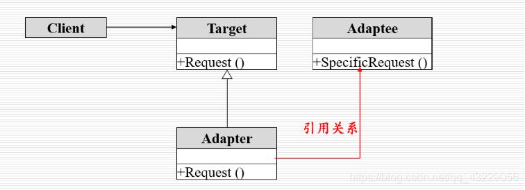 [外链图片转存失败,源站可能有防盗链机制,建议将图片保存下来直接上传(img-KjseQaxn-1604838707228)(%E7%BB%93%E6%9E%84%E5%9E%8B%E6%A8%A1%E5%BC%8F.assets/image-20201031195458213.png)]