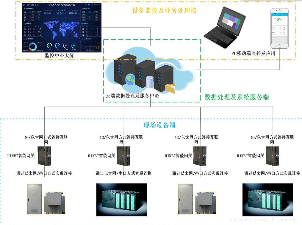设备运维管理系统