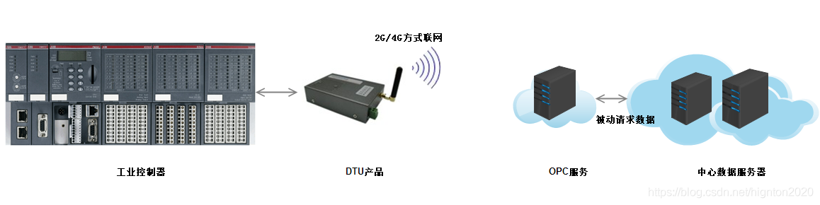 数据采集和传输方式