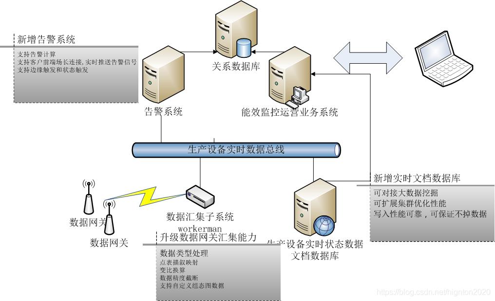 数据库处理架构