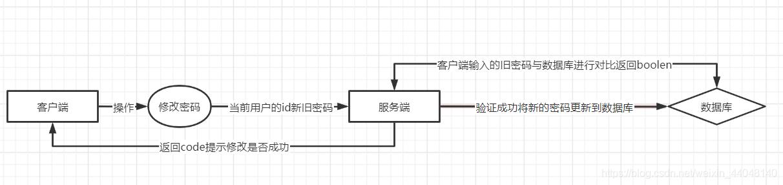修改密码逻辑图