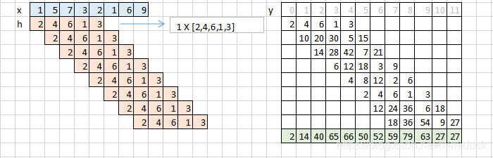 线性卷积计算图示
