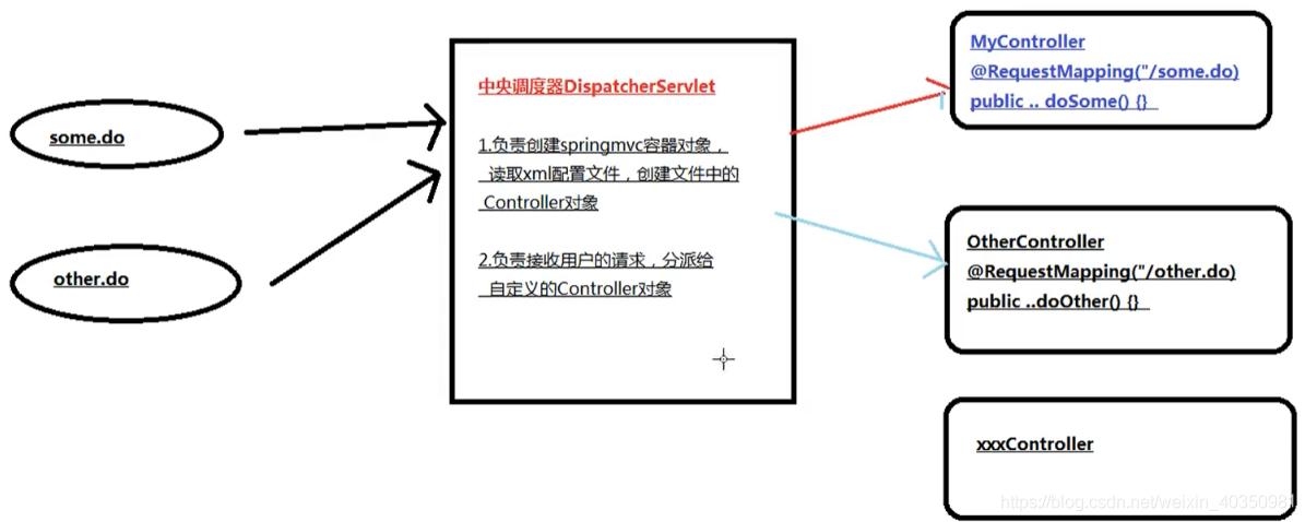 流程如图: