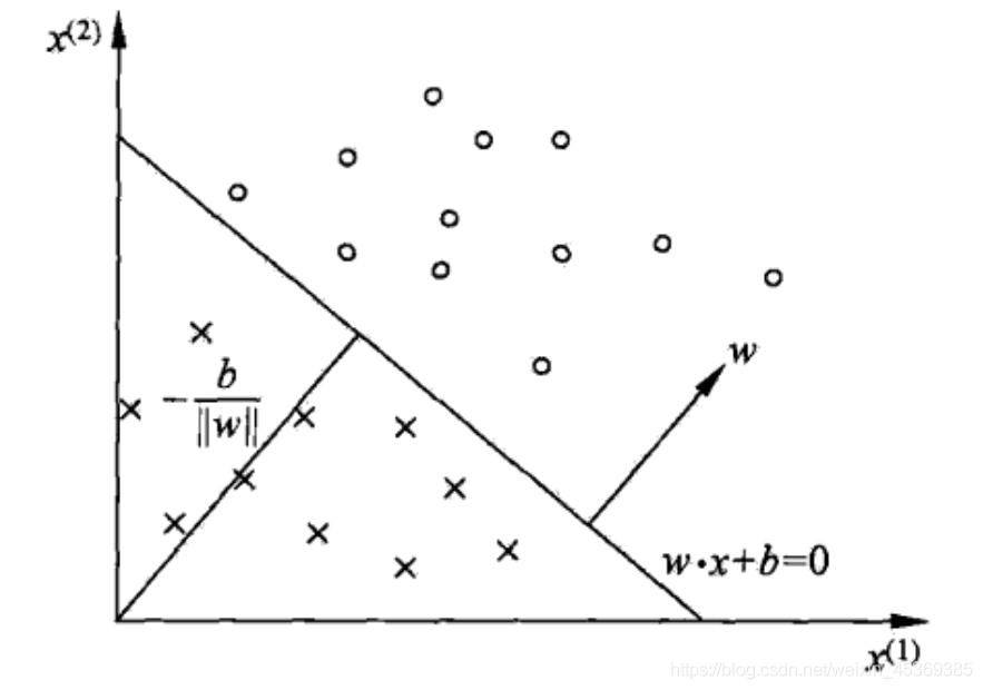感知机模型