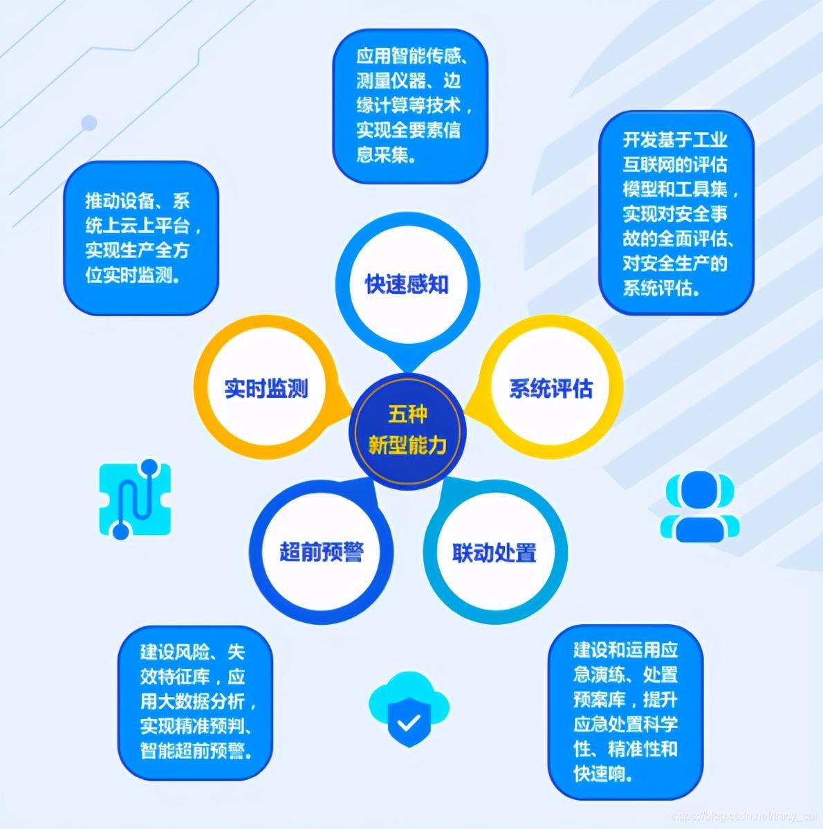 工业互联网平台建设硬核能力