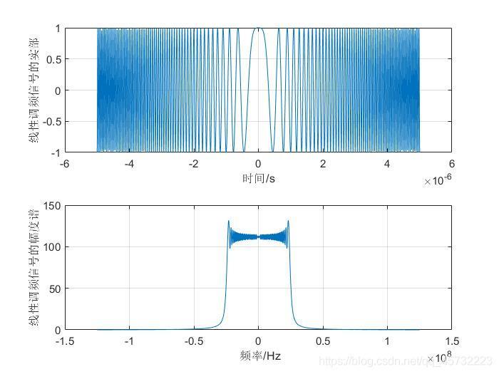 线性调频信号的波形图及幅度谱