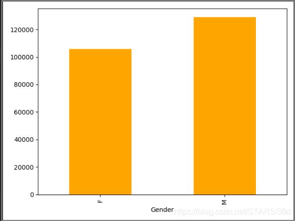 男女平均工资对比