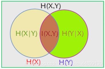 两个随机变量互信息与熵的关系图