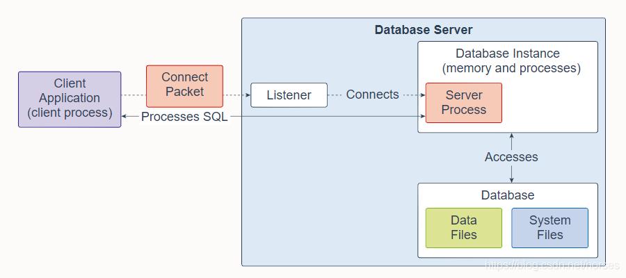 数据库服务器