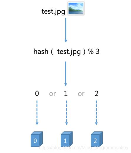 [外链图片转存失败,源站可能有防盗链机制,建议将图片保存下来直接上传(img-RdiDXIJb-1605580116380)(D:\software\typora\workplace\imgs_hash_2\1.png)]