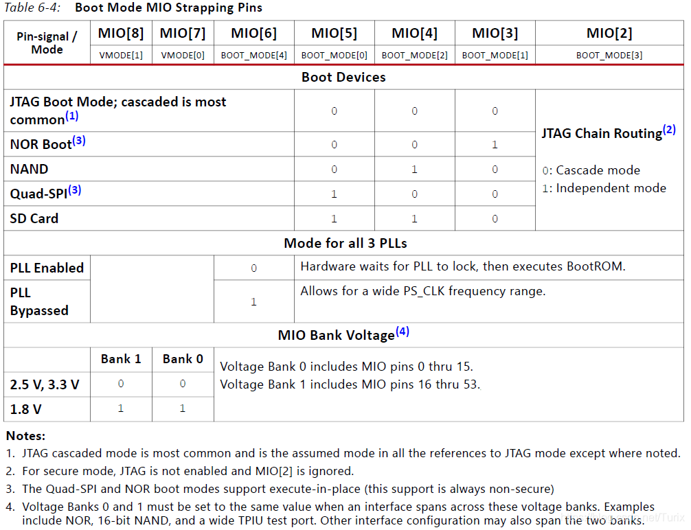 MIO电平配置与启动模式的关系