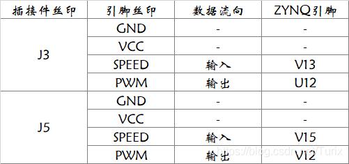 PWM组引脚定义