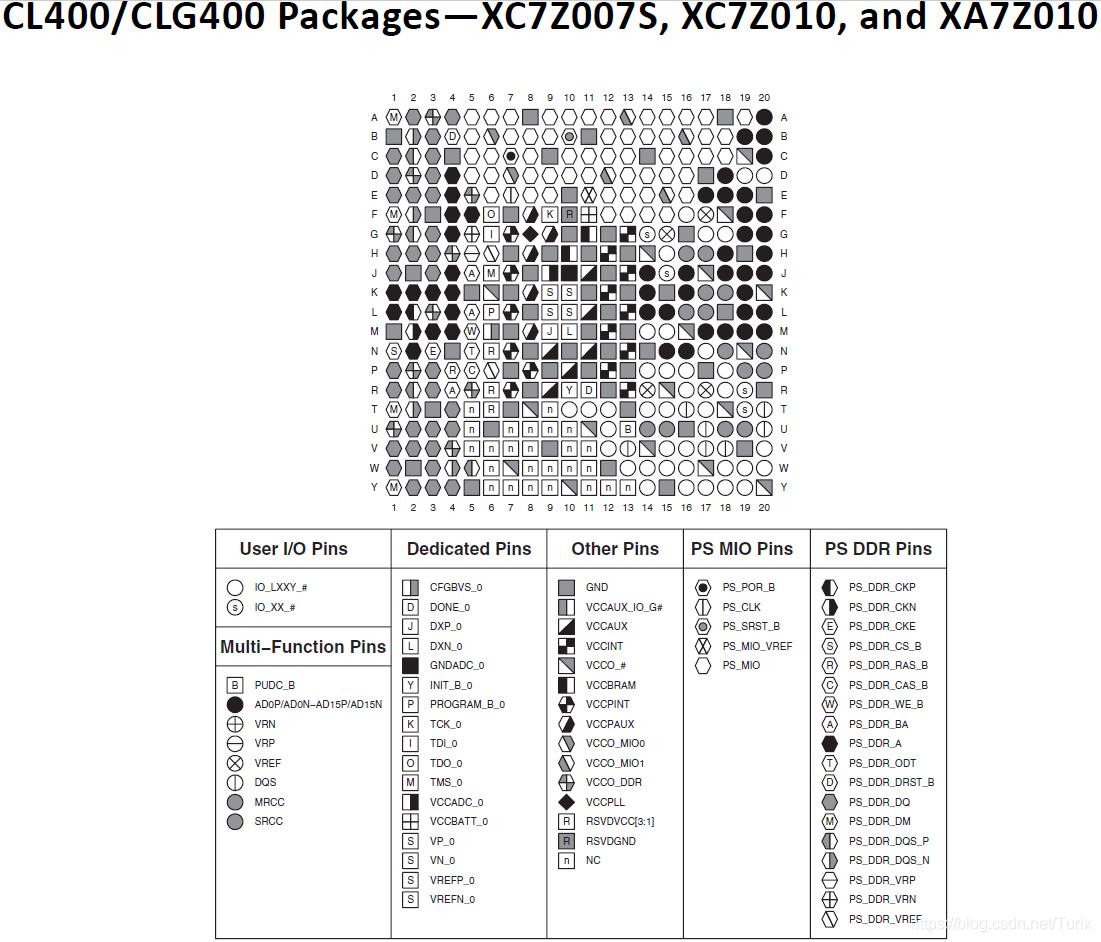 XC7Z010-CLG400的封装信息