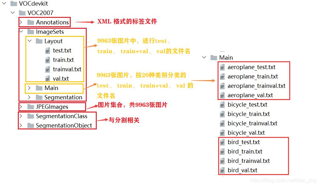 VOC 2007文件结构