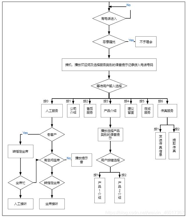 呼叫中心流程图