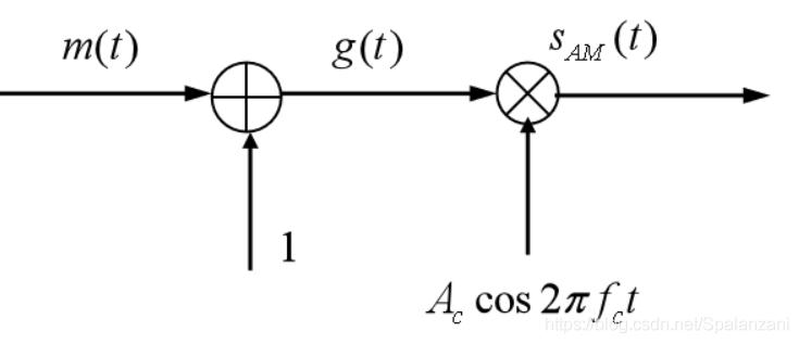 图1 AM调制器模型