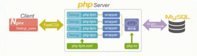 NO.A.0003——打造企业级的LNMP WEB架构实战——YUM