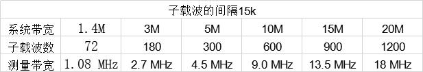 如果每个子载波间隔为15K