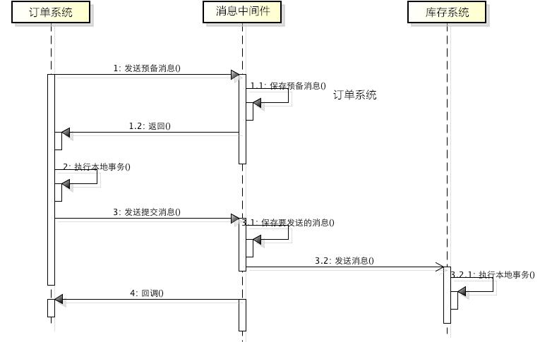 分析 5种分布式事务方案,还是选了阿里的 Seata(原理 + 实战)