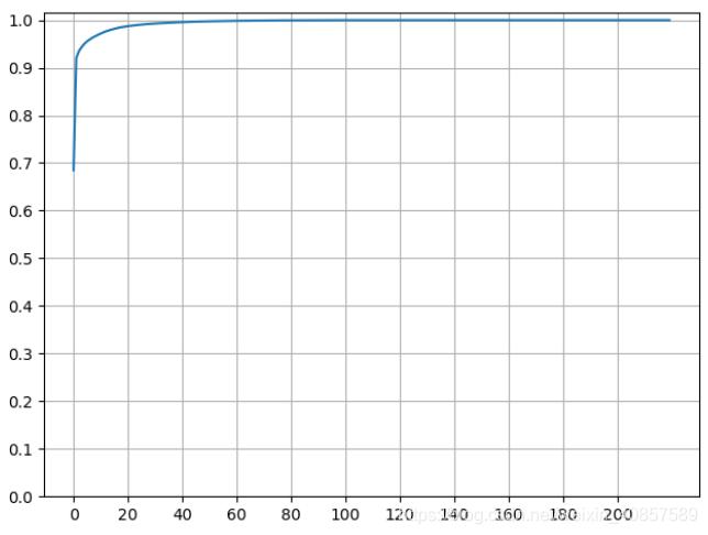 前n个波段包含的主成分信息