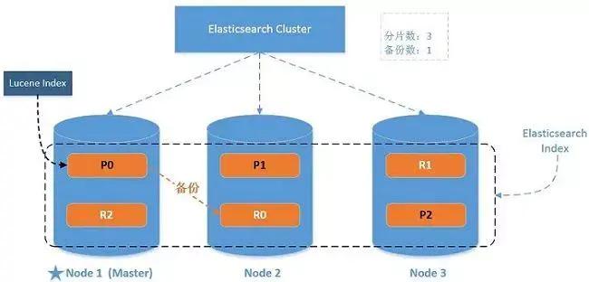 ElasticSearch 亿级数据检索深度优化!插图(1)